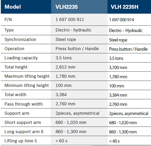 VLH2235 features 1